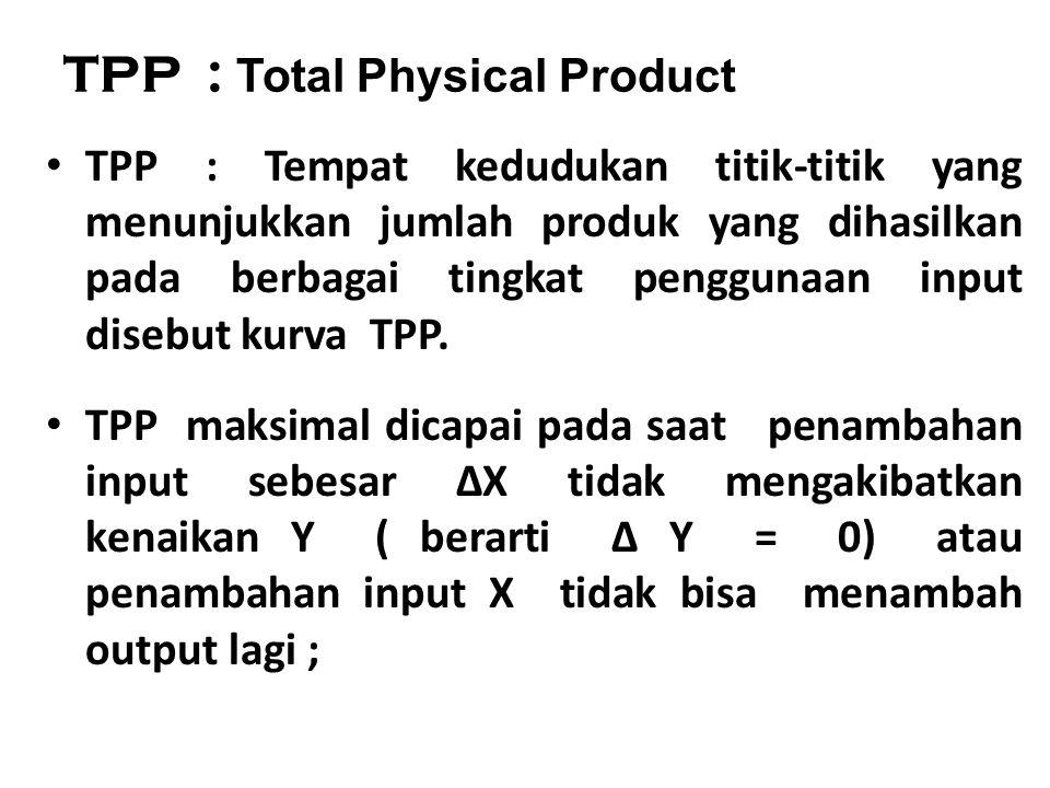 APP : Average Physical Product Setiap tingkat penggunaan input yang berbeda akan menyebabkan output yang dihasilkan juga berbeda.