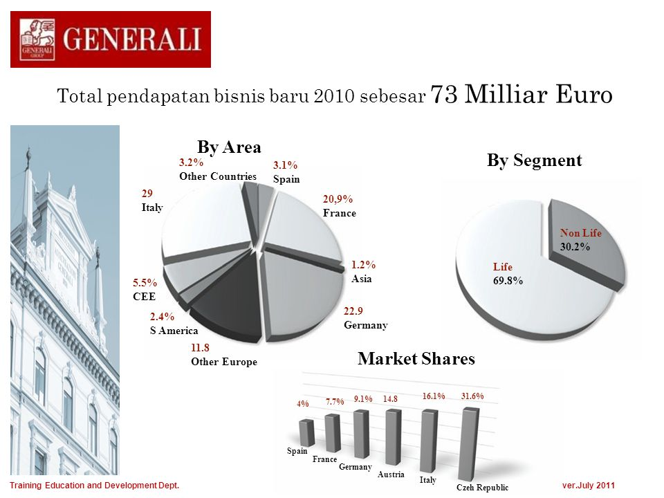 Non Life 30.2% Life 69.8% Total pendapatan bisnis baru 2010 sebesar 73 Milliar Euro By Area By Segment Market Shares 20,9% France 22.9 Germany 29 Ital