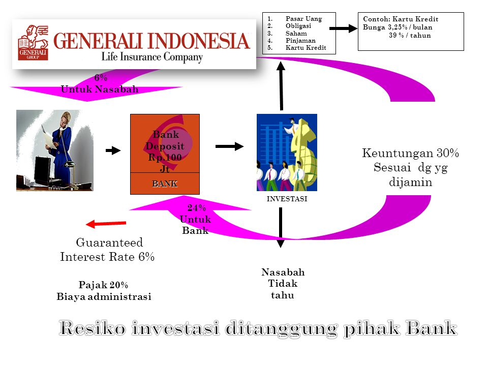 BANK Guaranteed Interest Rate 6% Pajak 20% Biaya administrasi Bank Deposit Rp.100 Jt INVESTASI Nasabah Tidak tahu 1.Pasar Uang 2.Obligasi 3.Saham 4.Pi