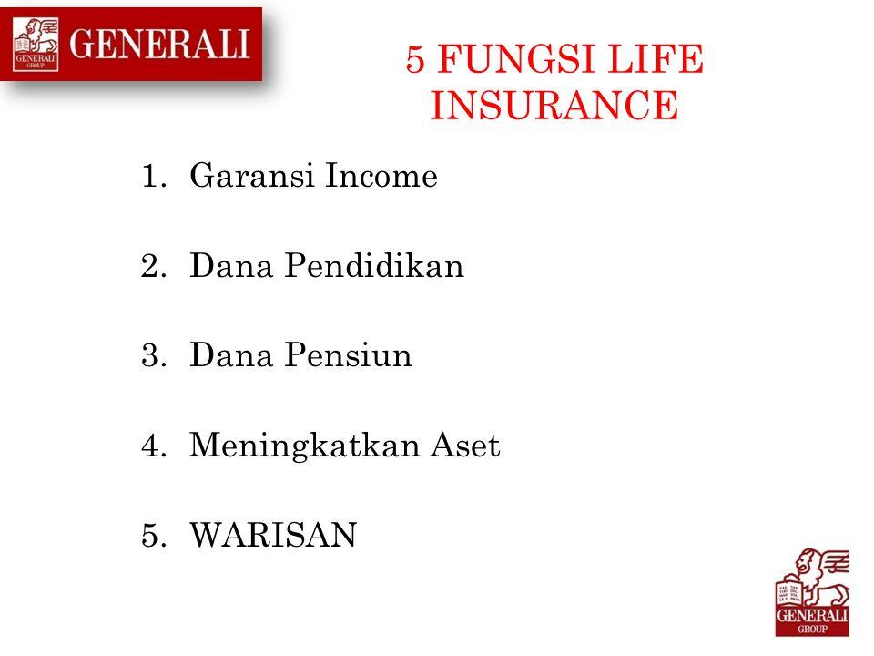 5 FUNGSI LIFE INSURANCE 1.Garansi Income 2.Dana Pendidikan 3.Dana Pensiun 4.Meningkatkan Aset 5.WARISAN