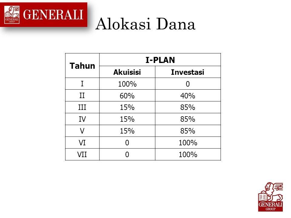 Alokasi Dana Tahun I-PLAN AkuisisiInvestasi I 100%0 II 60%40% III 15%85% IV 15%85% V 15%85% VI 0100% VII 0100%