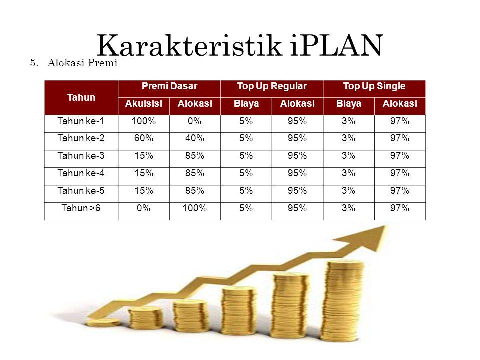 Karakteristik iPLAN 5. Alokasi Premi Tahun Premi DasarTop Up RegularTop Up Single AkuisisiAlokasiBiayaAlokasiBiayaAlokasi Tahun ke-1100%0%5%95%3%97% T