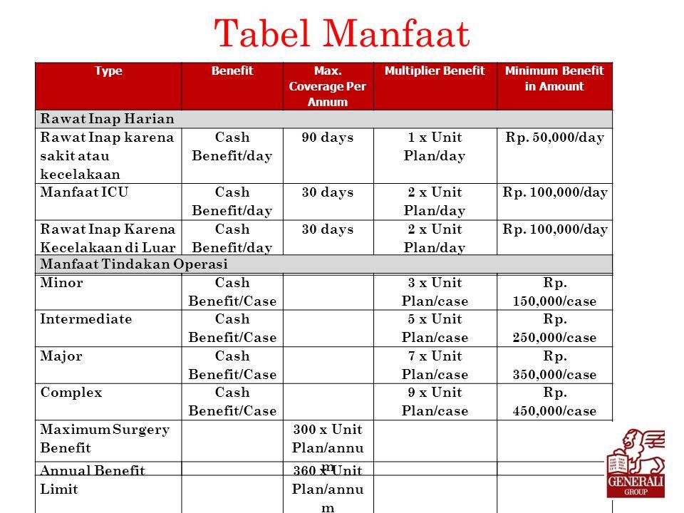 Tabel Manfaat TypeBenefit Max. Coverage Per Annum Multiplier Benefit Minimum Benefit in Amount Rawat Inap Harian Rawat Inap karena sakit atau kecelaka