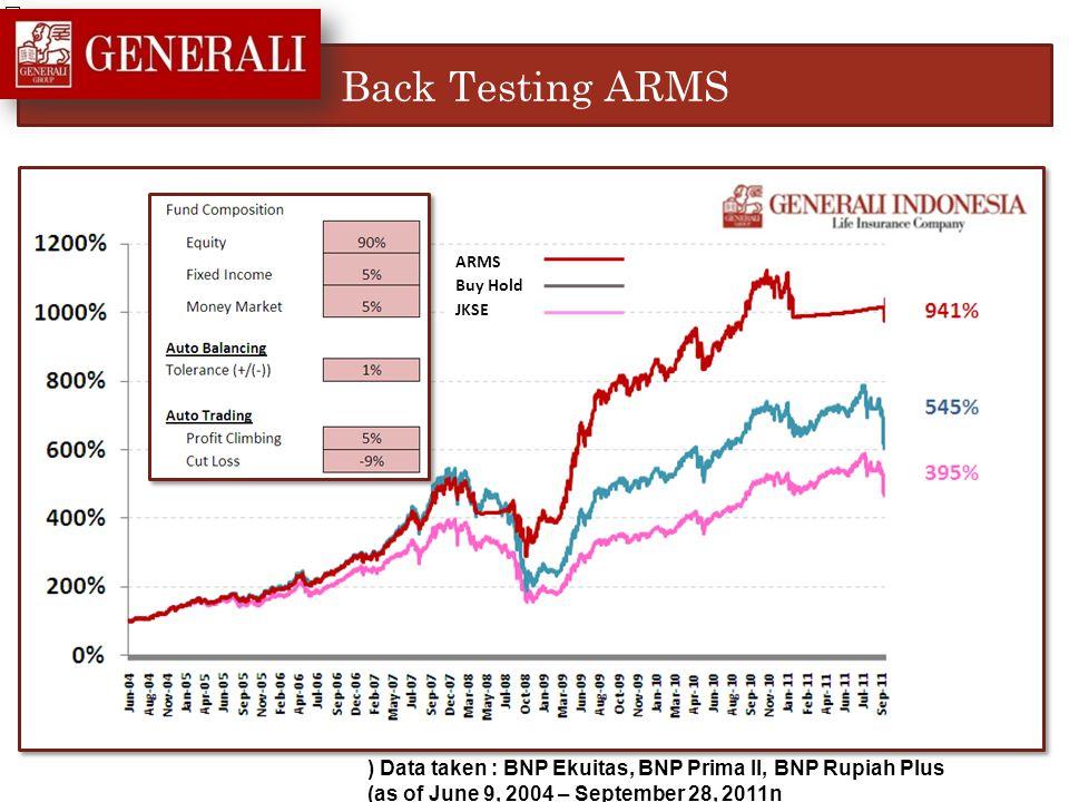 Back Testing ARMS ) Data taken : BNP Ekuitas, BNP Prima II, BNP Rupiah Plus (as of June 9, 2004 – September 28, 2011n ARMS Buy Hold JKSE