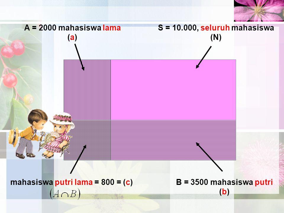 A = 2000 mahasiswa lama (a) B = 3500 mahasiswa putri (b) S = 10.000, seluruh mahasiswa (N) mahasiswa putri lama = 800 = (c)