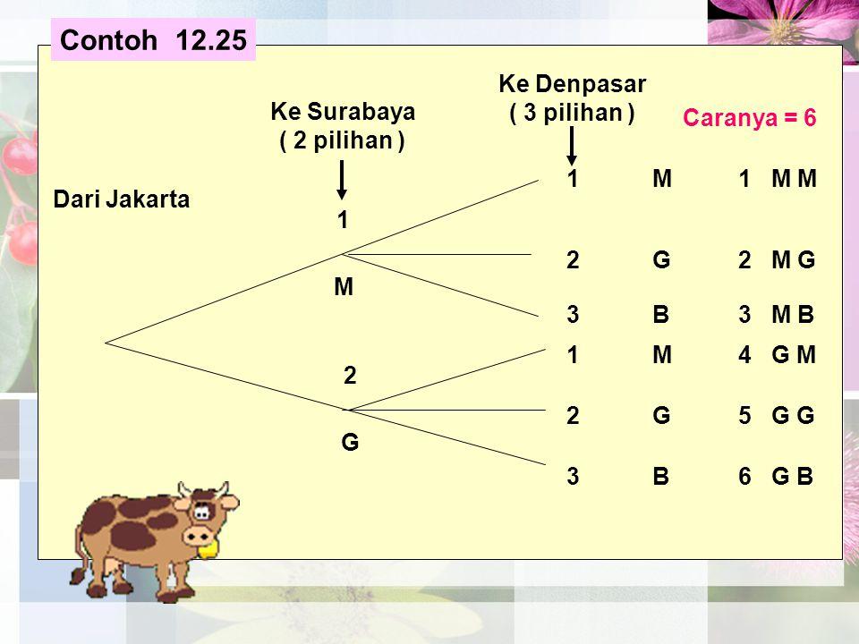 1M1 M M 2G2 M G 3B3 M B 1M4 G M 2G5 G G 3B6 G B 1 Ke Denpasar ( 3 pilihan ) Ke Surabaya ( 2 pilihan ) Dari Jakarta 2 M G Caranya = 6 Contoh 12.25