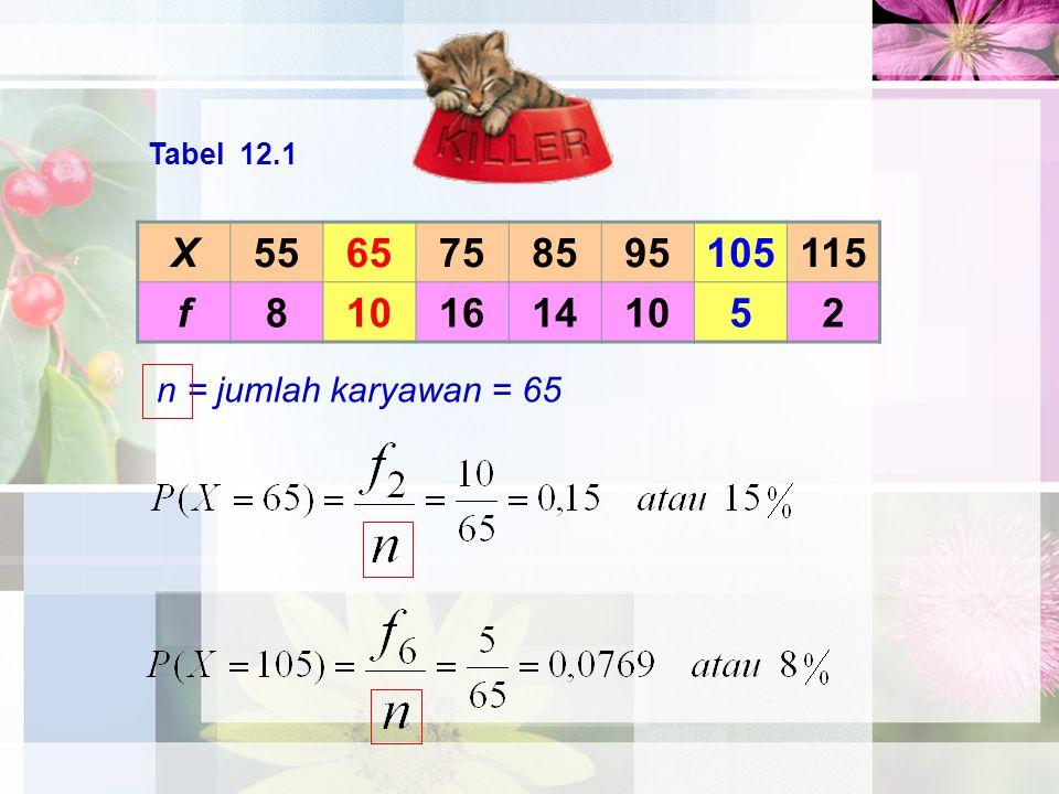X5565758595105115 f81016141052 Tabel 12.1 n = jumlah karyawan = 65