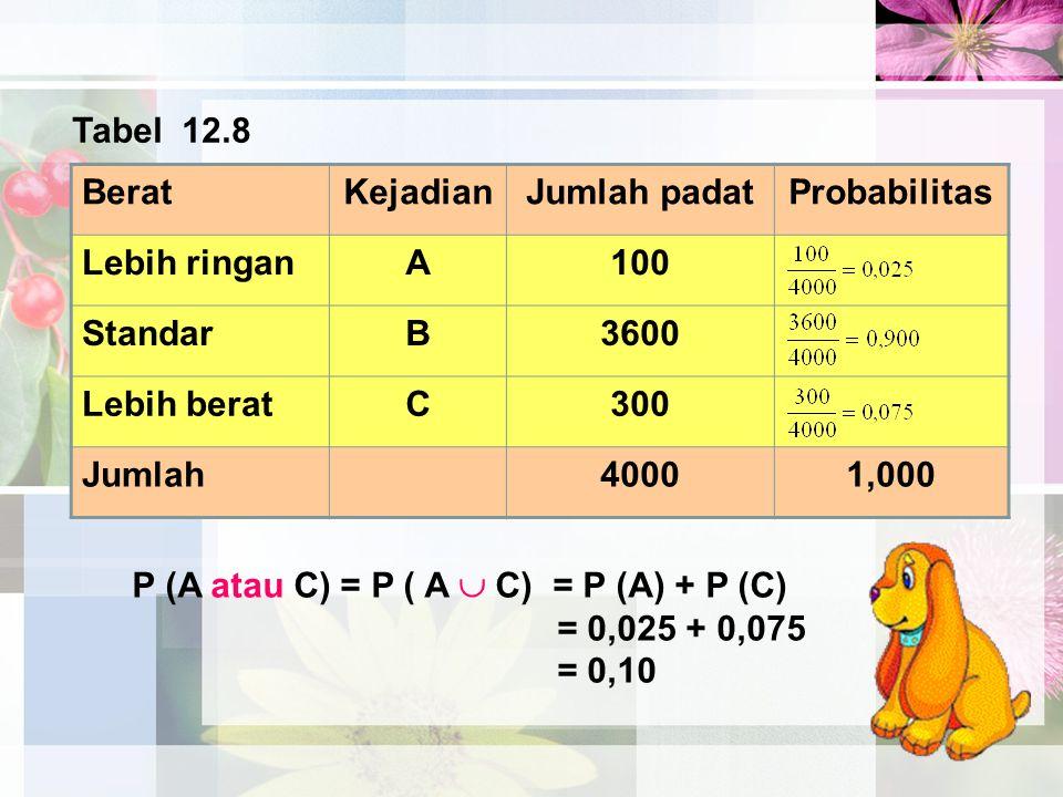 BeratKejadianJumlah padatProbabilitas Lebih ringanA100 StandarB3600 Lebih beratC300 Jumlah40001,000 Tabel 12.8 P (A atau C) = P ( A  C) = P (A) + P (