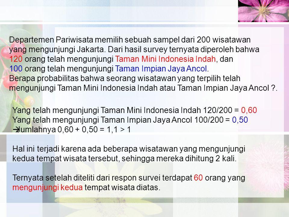 Departemen Pariwisata memilih sebuah sampel dari 200 wisatawan yang mengunjungi Jakarta. Dari hasil survey ternyata diperoleh bahwa 120 orang telah me