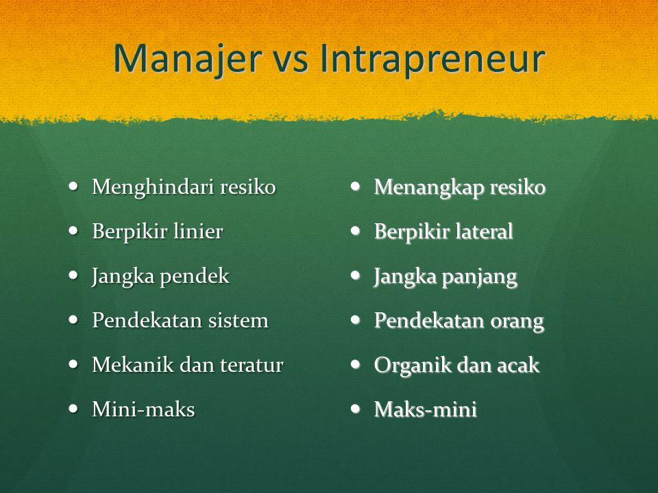 Manajer vs Intrapreneur Menghindari resiko Menghindari resiko Berpikir linier Berpikir linier Jangka pendek Jangka pendek Pendekatan sistem Pendekatan