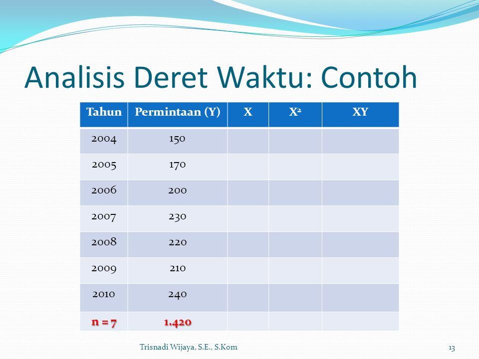 Analisis Deret Waktu: Contoh Trisnadi Wijaya, S.E., S.Kom13 TahunPermintaan (Y)XX2X2 XY 2004150 2005170 2006200 2007230 2008220 2009210 2010240 n = 7