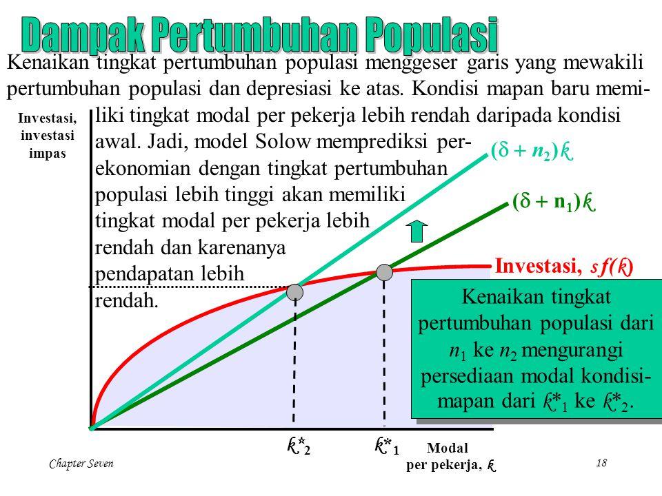 Chapter Seven18 Investasi, investasi impas Modal per pekerja, k k*1k*1 Investasi, s f( k ) (  n 1 ) k Kenaikan tingkat pertumbuhan populasi mengge