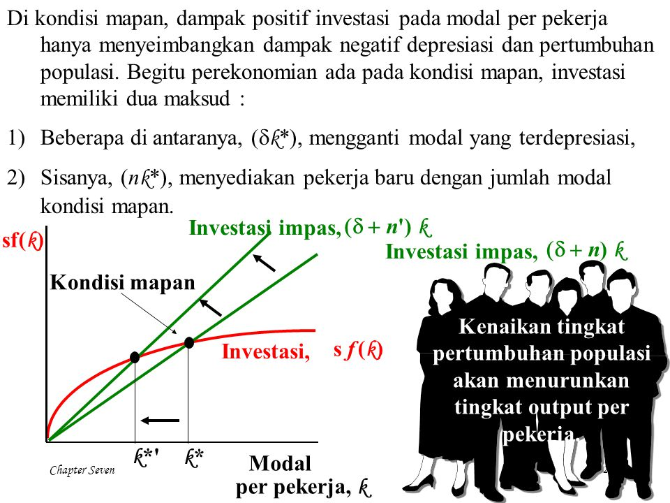 Chapter Seven20 Di kondisi mapan, dampak positif investasi pada modal per pekerja hanya menyeimbangkan dampak negatif depresiasi dan pertumbuhan popul