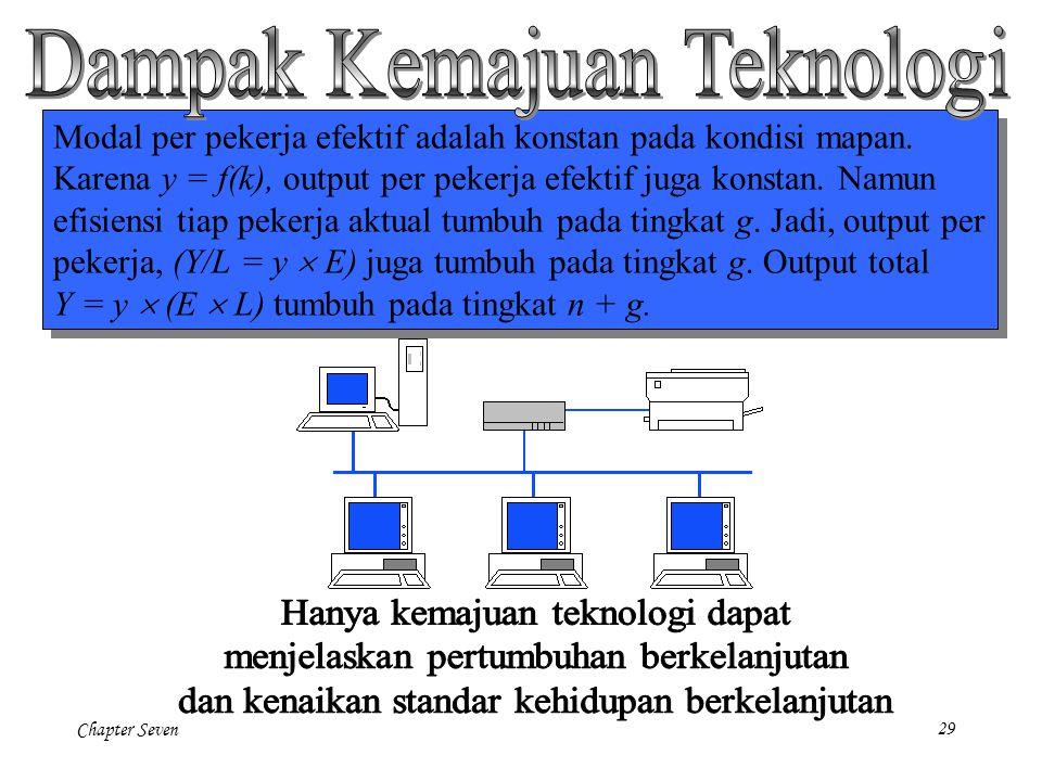 Chapter Seven29 Modal per pekerja efektif adalah konstan pada kondisi mapan. Karena y = f(k), output per pekerja efektif juga konstan. Namun efisiensi