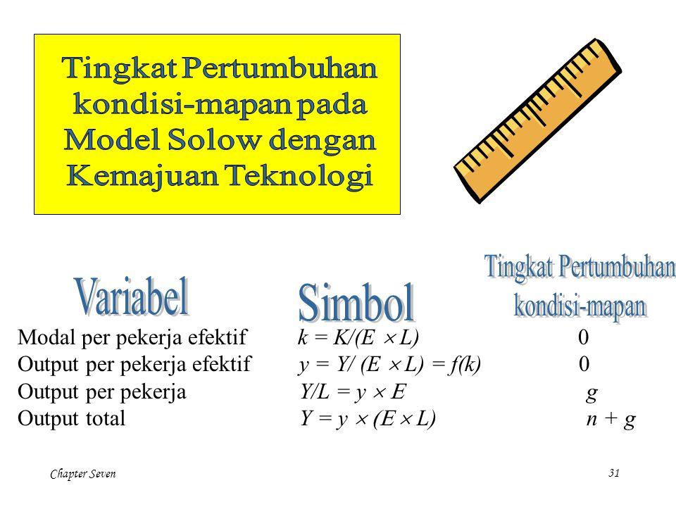 Chapter Seven31 Modal per pekerja efektif k = K/(E  L) 0 Output per pekerja efektif y = Y/ (E  L) = f(k) 0 Output per pekerja Y/L = y  g Ou