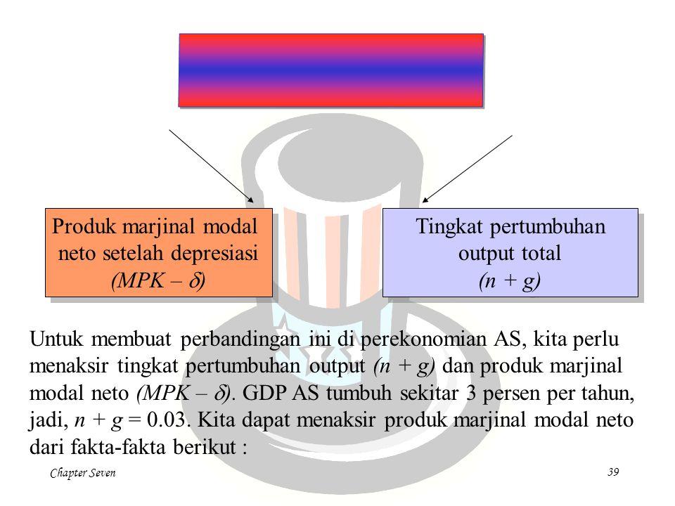 Chapter Seven39 Produk marjinal modal neto setelah depresiasi (MPK –  ) Produk marjinal modal neto setelah depresiasi (MPK –  ) Tingkat pertumbuhan