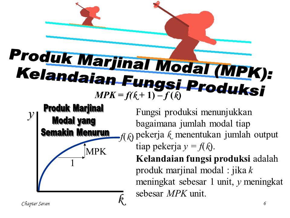 Chapter Seven6 MPK = f( k + 1) – f ( k )yk f(k)f(k) Fungsi produksi menunjukkan bagaimana jumlah modal tiap pekerja k menentukan jumlah output tiap pe