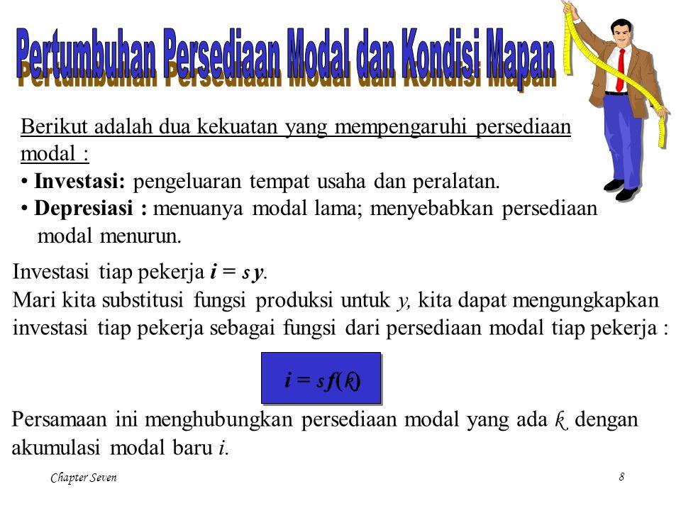 Chapter Seven29 Modal per pekerja efektif adalah konstan pada kondisi mapan.