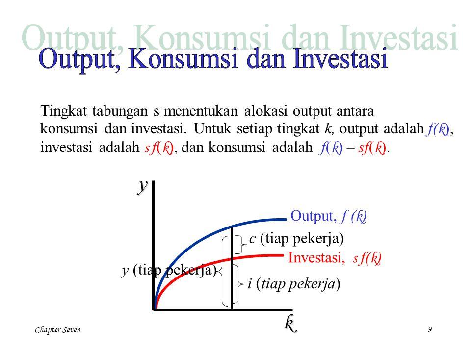 Chapter Seven9 Investasi, s f( k ) Output, f ( k ) c (tiap pekerja) i (tiap pekerja) y (tiap pekerja) Tingkat tabungan s menentukan alokasi output ant