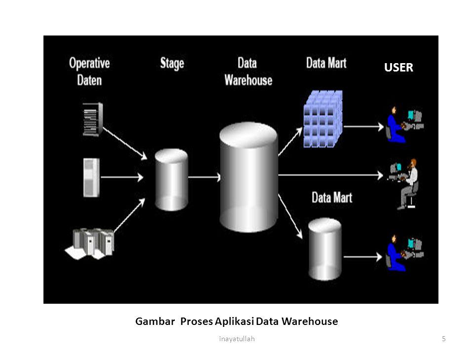 5 Gambar Proses Aplikasi Data Warehouse USER