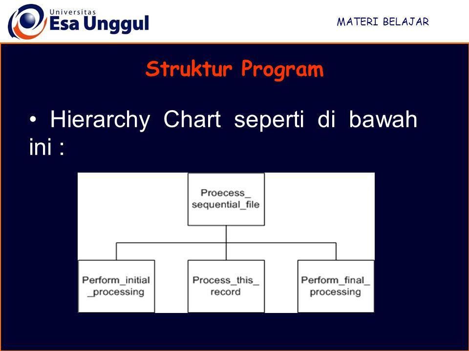 MATERI BELAJAR Struktur Program Hierarchy Chart seperti di bawah ini :