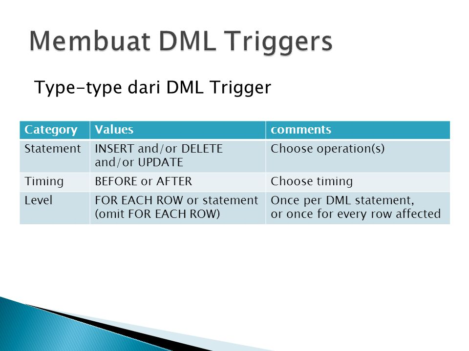 Type-type dari DML Trigger CategoryValuescomments StatementINSERT and/or DELETE and/or UPDATE Choose operation(s) TimingBEFORE or AFTERChoose timing L