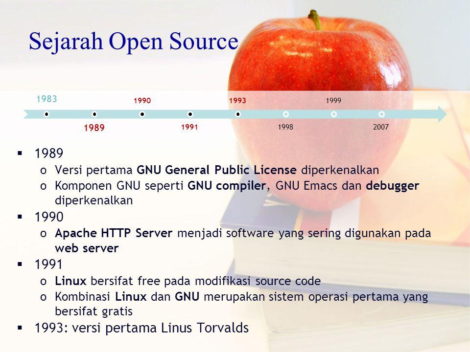  1989 oVersi pertama GNU General Public License diperkenalkan oKomponen GNU seperti GNU compiler, GNU Emacs dan debugger diperkenalkan  1990 oApache HTTP Server menjadi software yang sering digunakan pada web server  1991 oLinux bersifat free pada modifikasi source code oKombinasi Linux dan GNU merupakan sistem operasi pertama yang bersifat gratis  1993: versi pertama Linus Torvalds 1983 1989 1990 1991 1993 1998 1999 2007 Sejarah Open Source