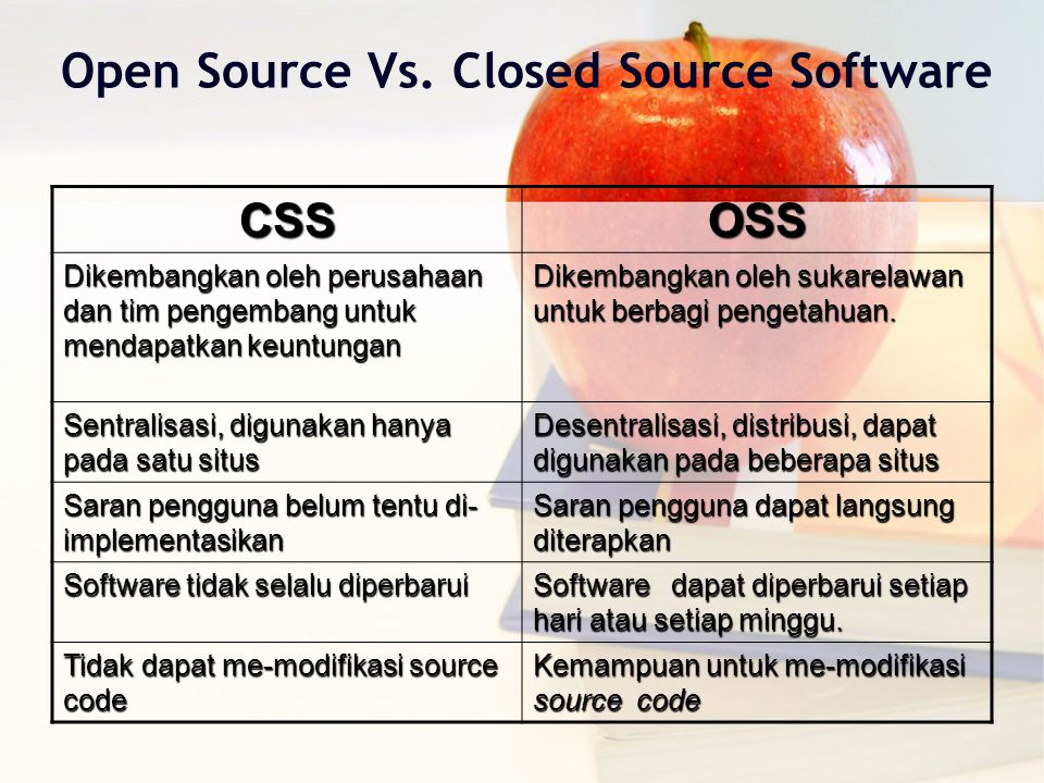 Open Source Vs. Closed Source Software CSSOSS Dikembangkan oleh perusahaan dan tim pengembang untuk mendapatkan keuntungan Dikembangkan oleh sukarelaw