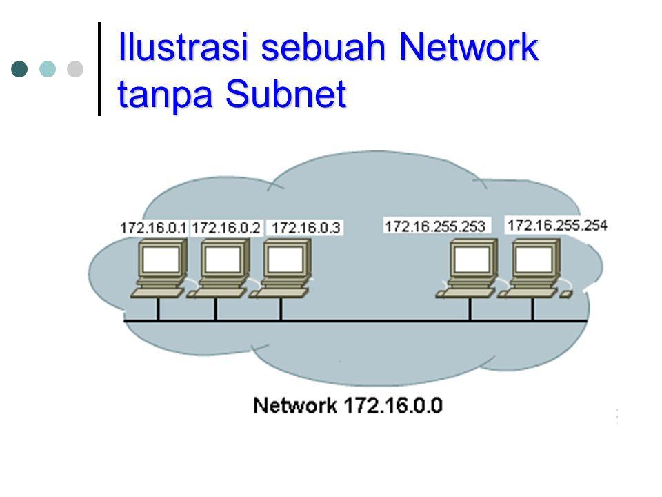 Ilustrasi sebuah Network tanpa Subnet