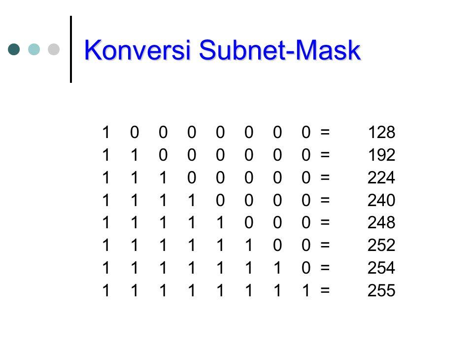 Konversi Subnet-Mask 1 0 0 0 0 0 0 0=128 1 1 0 0 0 0 0 0= 192 1 1 1 0 0 0 0 0 =224 1 1 1 1 0 0 0 0 =240 1 1 1 1 1 0 0 0=248 1 1 1 1 1 1 0 0 = 252 1 1 1 1 1 1 1 0=254 1 1 1 1 1 1 1 1= 255
