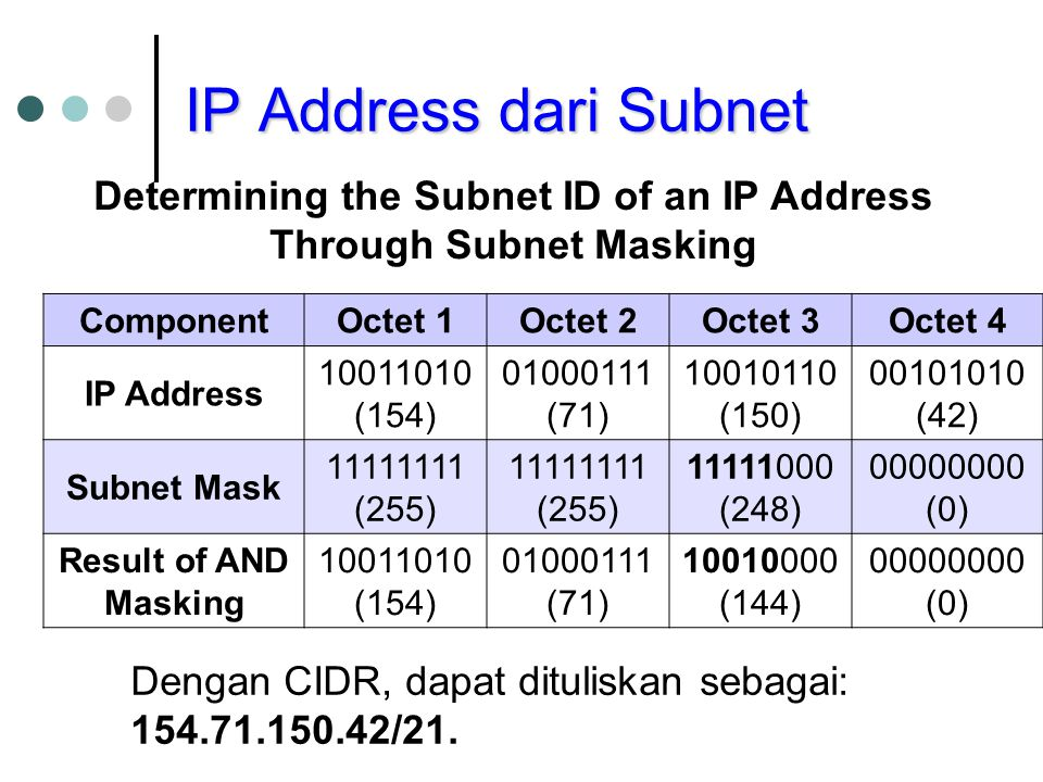 IP Address dari Subnet Determining the Subnet ID of an IP Address Through Subnet Masking ComponentOctet 1Octet 2Octet 3Octet 4 IP Address 10011010 (154) 01000111 (71) 10010110 (150) 00101010 (42) Subnet Mask 11111111 (255) 11111000 (248) 00000000 (0) Result of AND Masking 10011010 (154) 01000111 (71) 10010000 (144) 00000000 (0) Dengan CIDR, dapat dituliskan sebagai: 154.71.150.42/21.