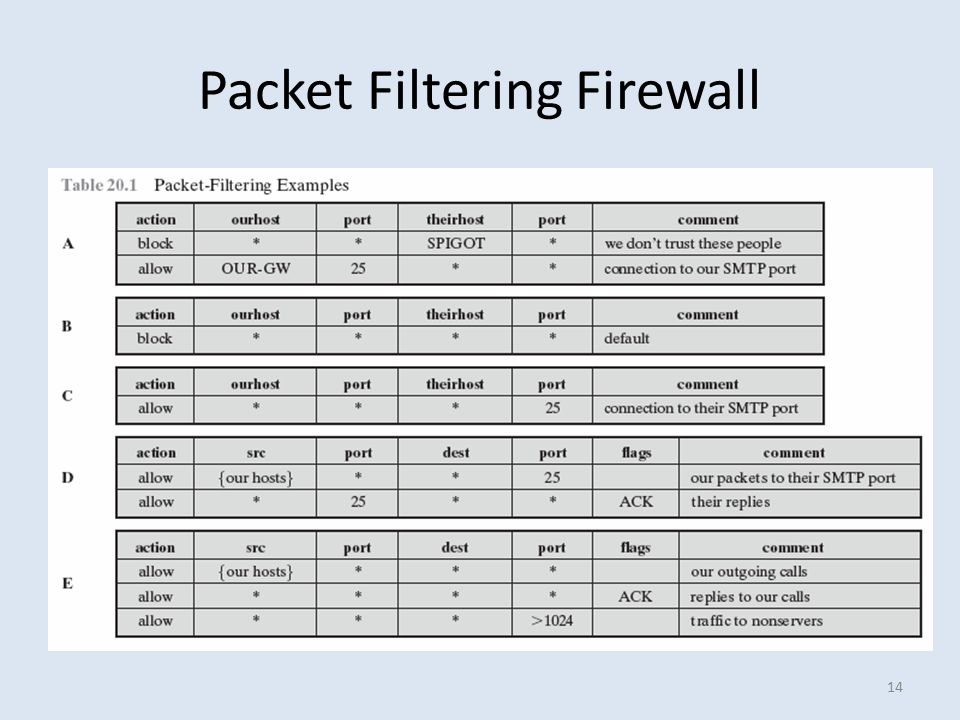 14 Packet Filtering Firewall