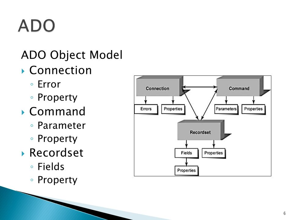 ADO Object Model  Connection ◦ Error ◦ Property  Command ◦ Parameter ◦ Property  Recordset ◦ Fields ◦ Property 6