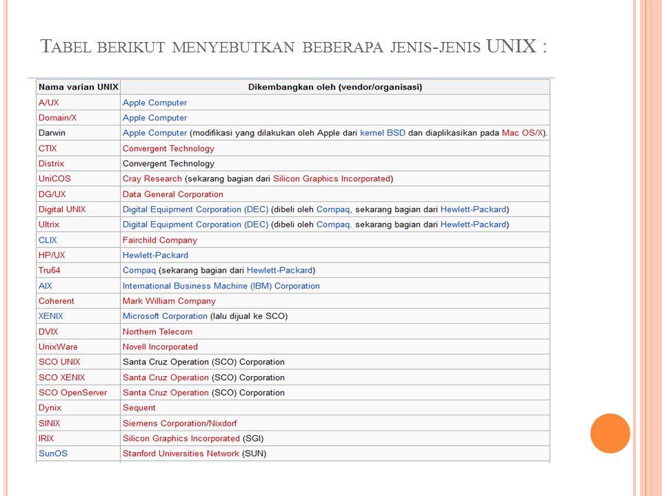 T ABEL BERIKUT MENYEBUTKAN BEBERAPA JENIS - JENIS UNIX :