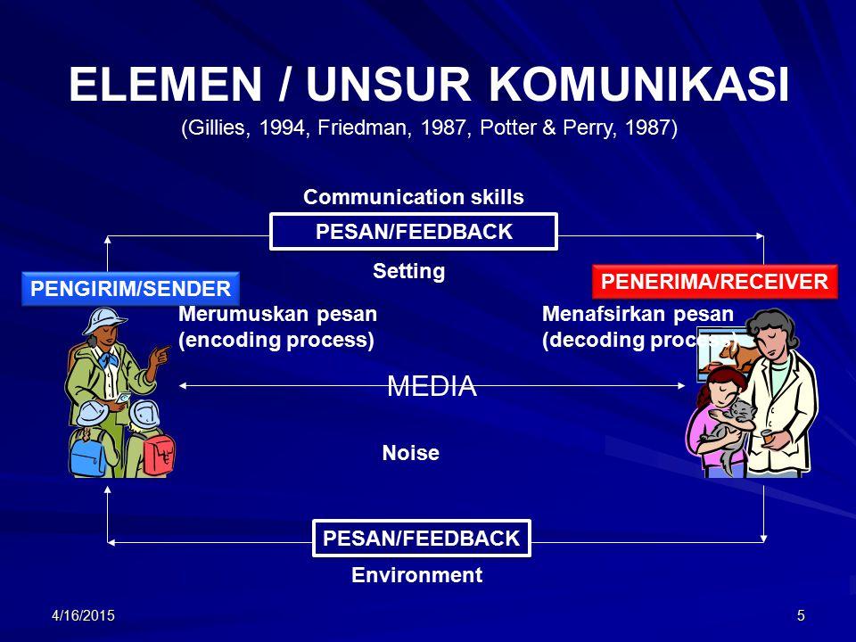 4/16/20155 ELEMEN / UNSUR KOMUNIKASI (Gillies, 1994, Friedman, 1987, Potter & Perry, 1987) PENGIRIM/SENDER PENERIMA/RECEIVER Merumuskan pesan (encoding process) Menafsirkan pesan (decoding process) PESAN/FEEDBACK MEDIA Environment Communication skills Noise Setting