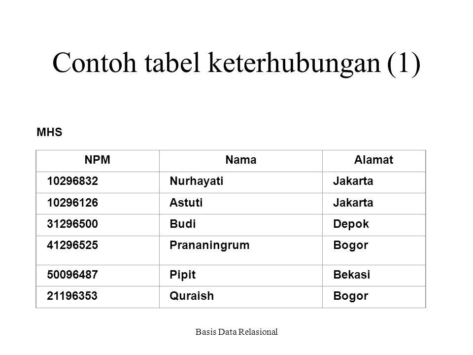 Basis Data Relasional Contoh tabel keterhubungan (1) MHS NPMNamaAlamat 10296832NurhayatiJakarta 10296126AstutiJakarta 31296500BudiDepok 41296525Pranan