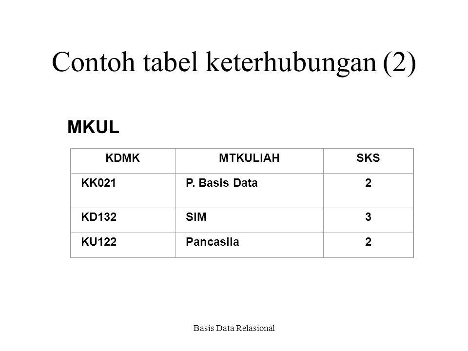 Basis Data Relasional Contoh tabel keterhubungan (2) MKUL KDMKMTKULIAHSKS KK021P. Basis Data2 KD132SIM3 KU122Pancasila2