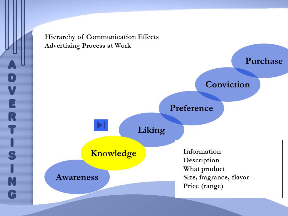 Knowledge Hierarchy of Communication Effects Advertising Process at Work Awareness Liking Preference Conviction Purchase Knowledge Information Descrip