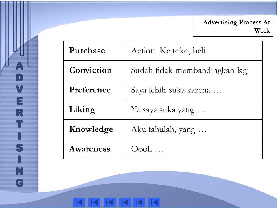 Advertising Process At Work Liking Conviction Preference Knowledge Awareness Sudah tidak membandingkan lagi Saya lebih suka karena … Ya saya suka yang