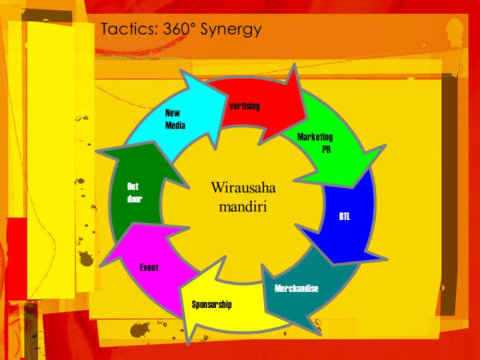 vertising Marketing PR BTL Merchandise Sponsorship Event Out door New Media Wirausaha mandiri Tactics: 360° Synergy