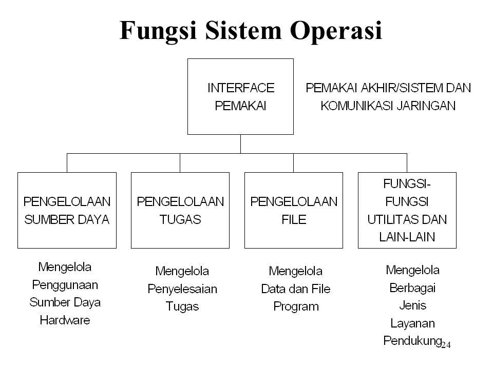24 Fungsi Sistem Operasi