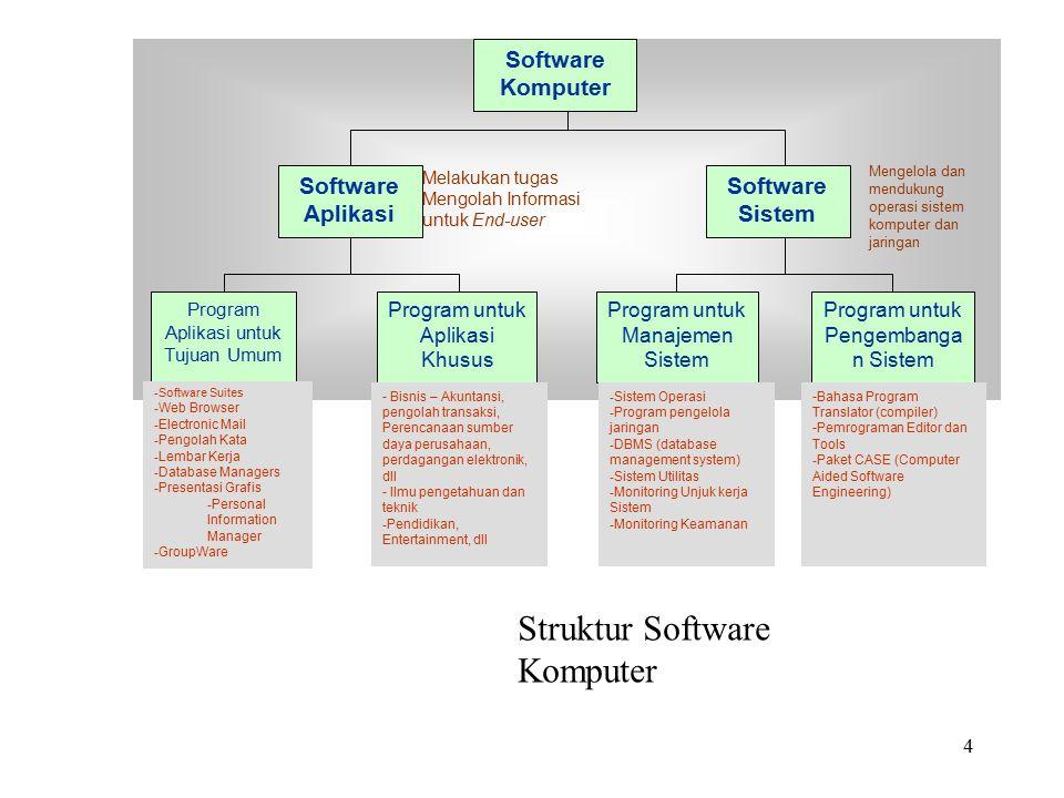 4 Software Komputer Software Aplikasi Software Sistem Program Aplikasi untuk Tujuan Umum Program untuk Aplikasi Khusus Program untuk Manajemen Sistem