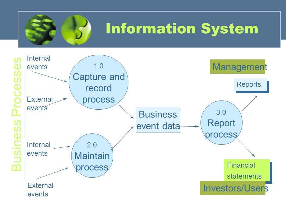 Information System Business event data 1.0 Capture and record process Internal events External events 2.0 Maintain process External events Internal events Business Processes 3.0 Report process Financial statements Reports Management Investors/Users
