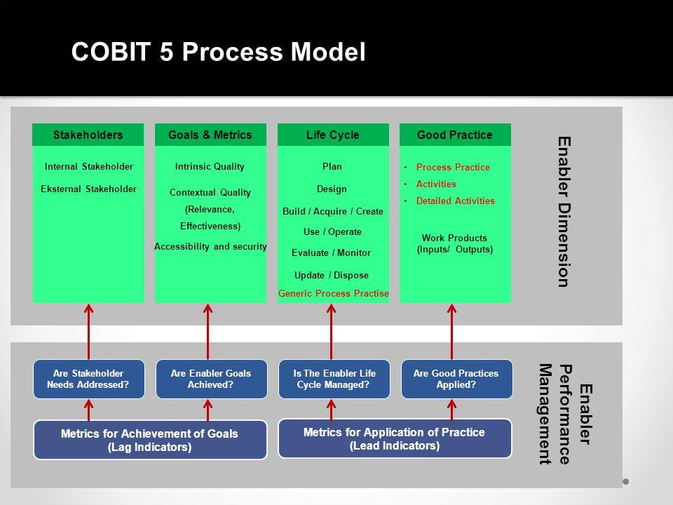 COBIT 5 Process Model Internal Stakeholder Eksternal Stakeholder StakeholdersGoals & MetricsLife CycleGood Practice Internal Stakeholder Eksternal Sta