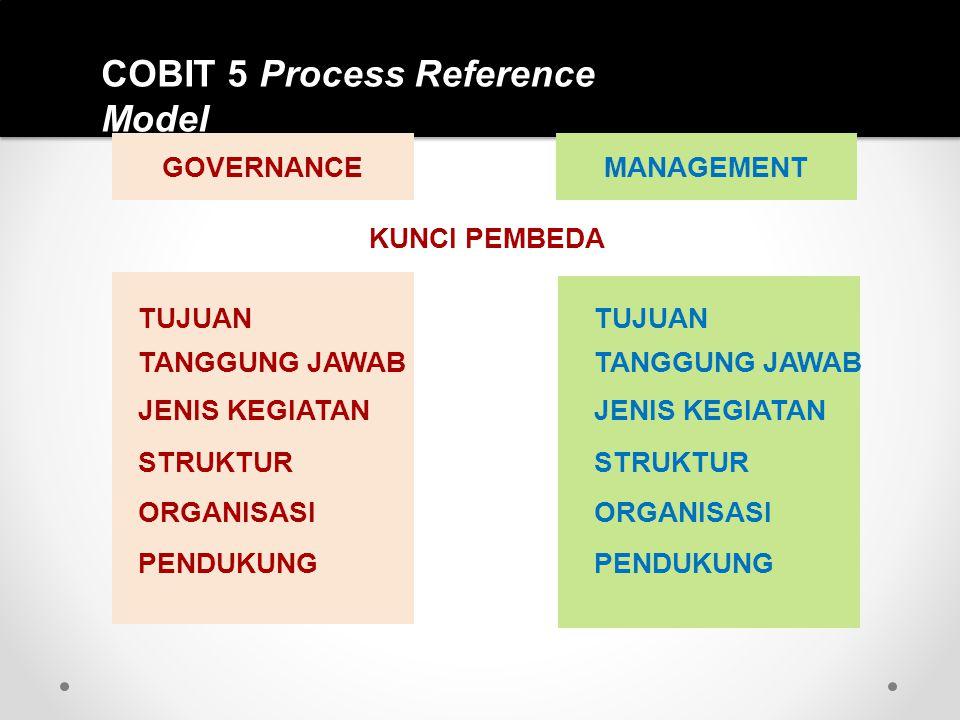 COBIT 5 Process Reference Model GOVERNANCEMANAGEMENT KUNCI PEMBEDA TUJUAN TANGGUNG JAWAB JENIS KEGIATAN STRUKTUR ORGANISASI PENDUKUNG TUJUAN TANGGUNG