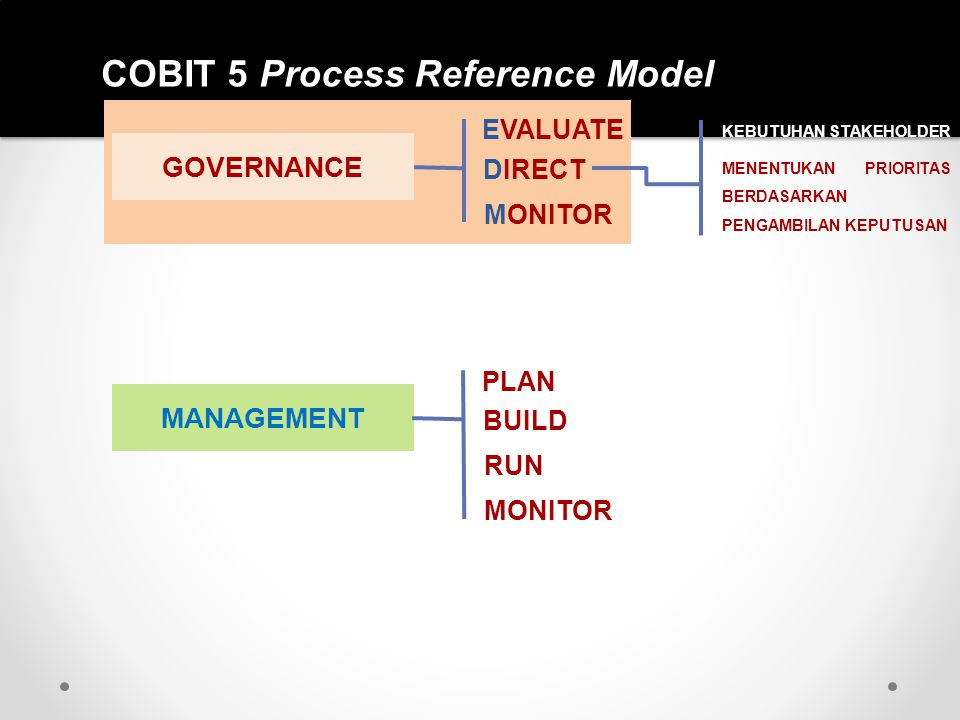 COBIT 5 Process Reference Model Write your subtitle in this line MANAGEMENT PLAN BUILD RUN MONITOR GOVERNANCE EVALUATE DIRECT MONITOR KEBUTUHAN STAKEH