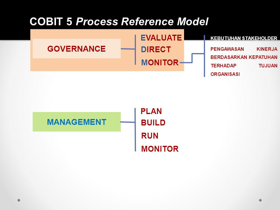 COBIT 5 Process Reference Model MANAGEMENT PLAN BUILD RUN MONITOR GOVERNANCE EVALUATE DIRECT MONITOR KEBUTUHAN STAKEHOLDER PENGAWASAN KINERJA BERDASAR