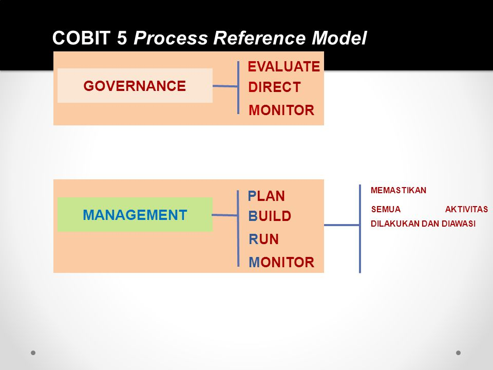 COBIT 5 Process Reference Model GOVERNANCE EVALUATE DIRECT MONITOR MANAGEMENT PLAN BUILD RUN MONITOR MEMASTIKAN SEMUA AKTIVITAS DILAKUKAN DAN DIAWASI