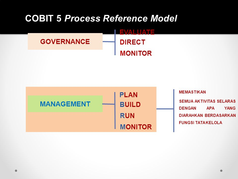 COBIT 5 Process Reference Model GOVERNANCE EVALUATE DIRECT MONITOR MANAGEMENT PLAN BUILD RUN MONITOR MEMASTIKAN SEMUA AKTIVITAS SELARAS DENGAN APA YAN