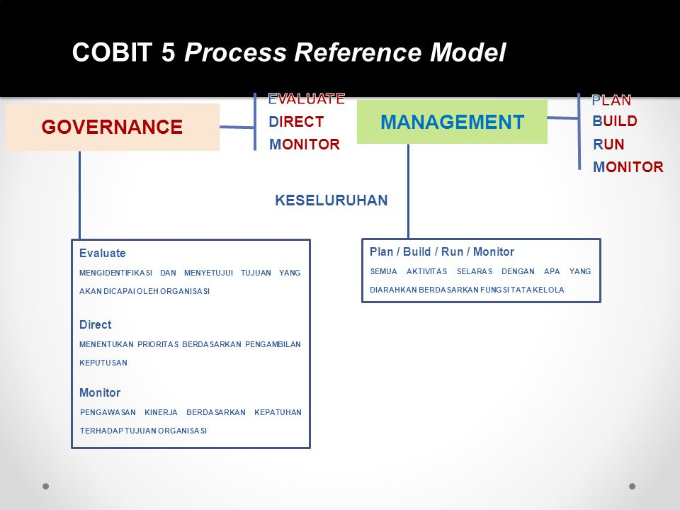 COBIT 5 Process Reference Model GOVERNANCE DIRECT MONITOR MANAGEMENT BUILD RUN MONITOR KESELURUHAN MENGIDENTIFIKASI DAN MENYETUJUI TUJUAN YANG AKAN DI